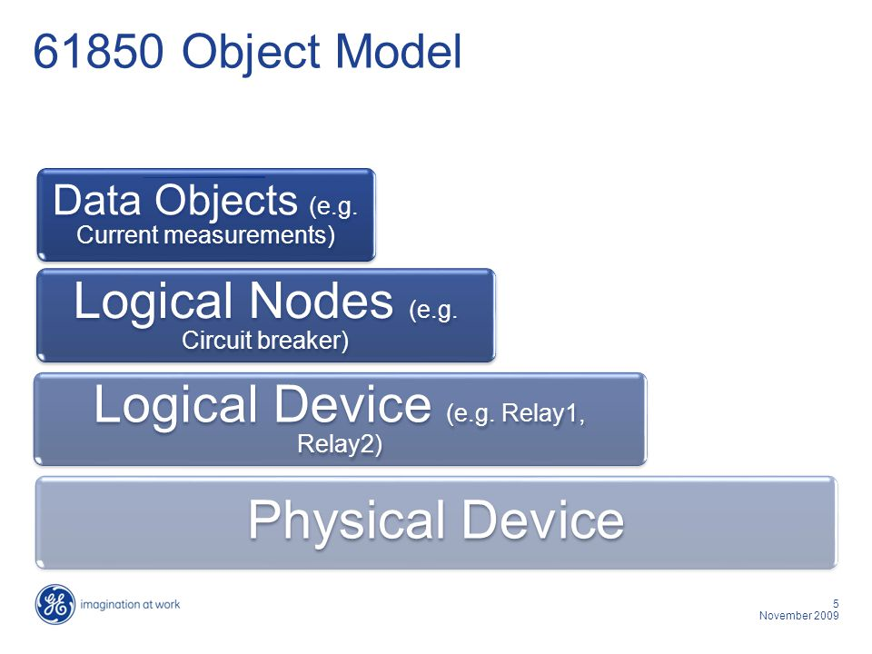 16 November 2009 Glossary of terms IED – Intelligent Electronic Device.
