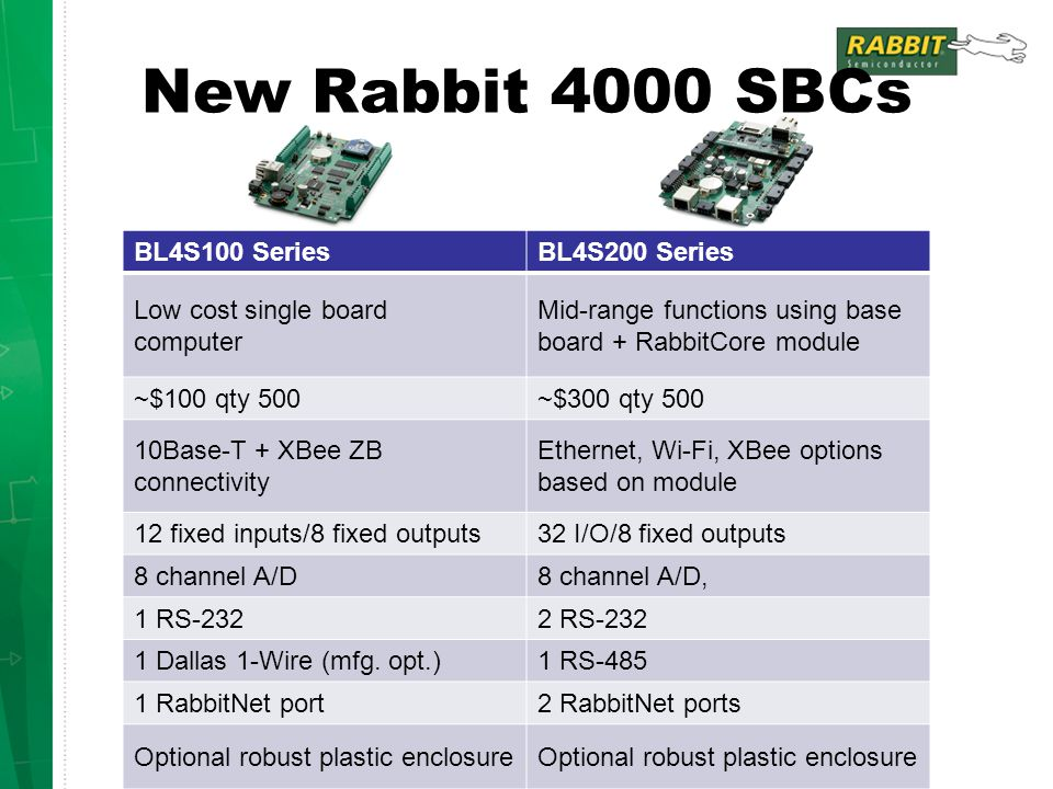 New Rabbit 4000 SBCs BL4S100 SeriesBL4S200 Series Low cost single board computer Mid-range functions using base board + RabbitCore module ~$100 qty 50