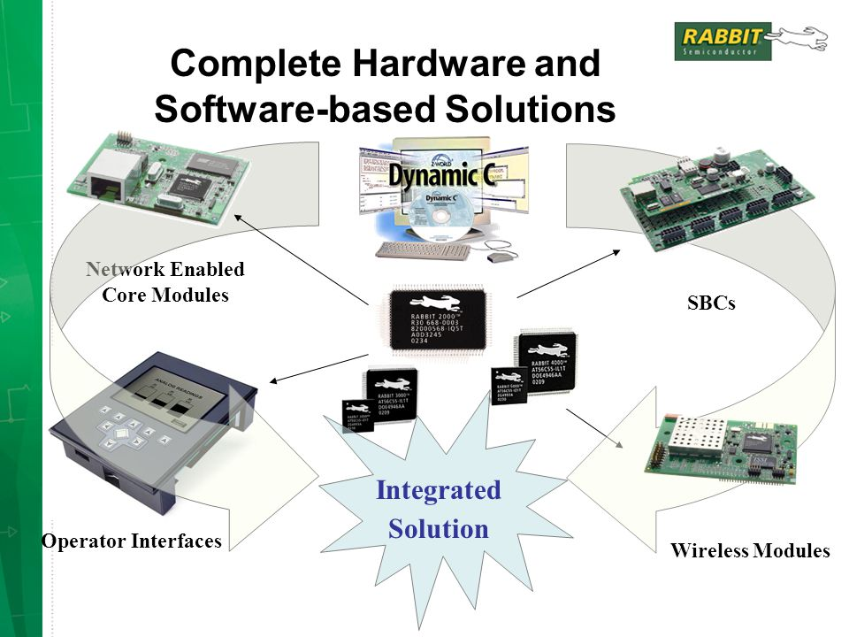 Operator Interfaces Network Enabled Core Modules SBCs Wireless Modules Complete Hardware and Software-based Solutions Integrated Solution