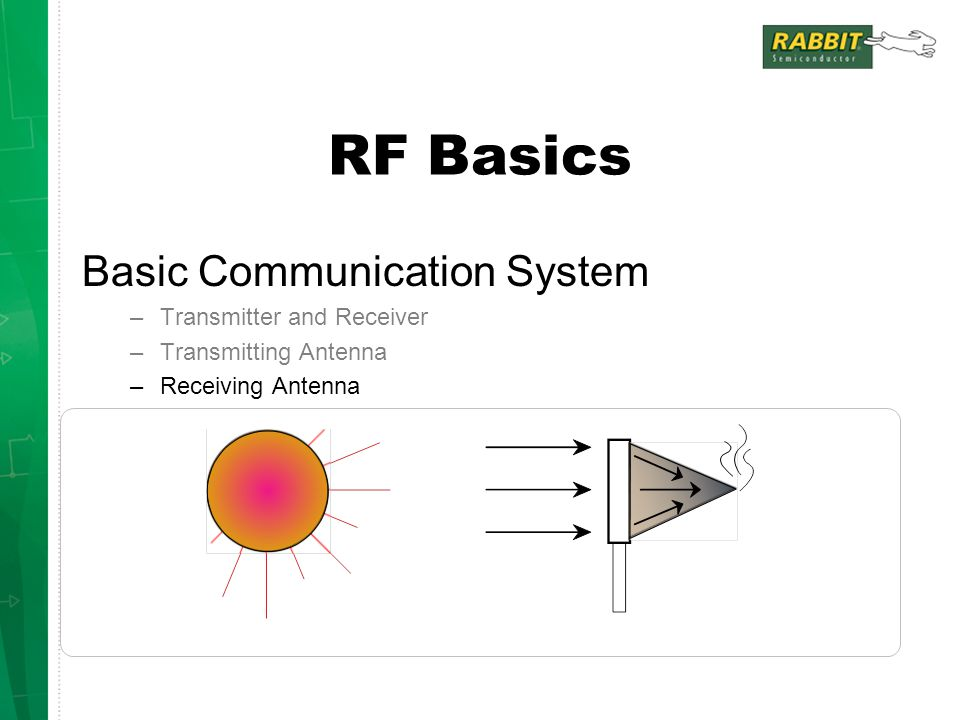 RF Basics Basic Communication System –Transmitter and Receiver –Transmitting Antenna –Receiving Antenna Focused energy