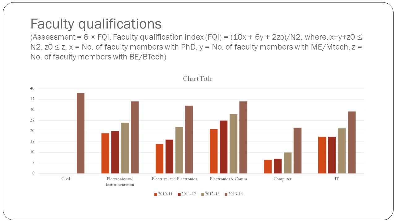 Faculty qualifications (Assessment = 6 × FQI, Faculty qualification index (FQI) = (10x + 6y + 2z 0 )/N2, where, x+y+z0 ≤ N2, z0 ≤ z, x = No. of facult