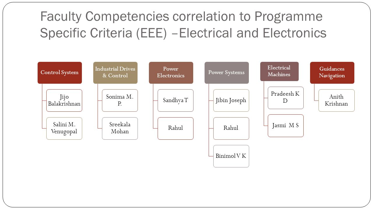 Faculty Competencies correlation to Programme Specific Criteria (EEE) –Electrical and Electronics Control System Jijo Balakrishnan Salini M. Venugopal
