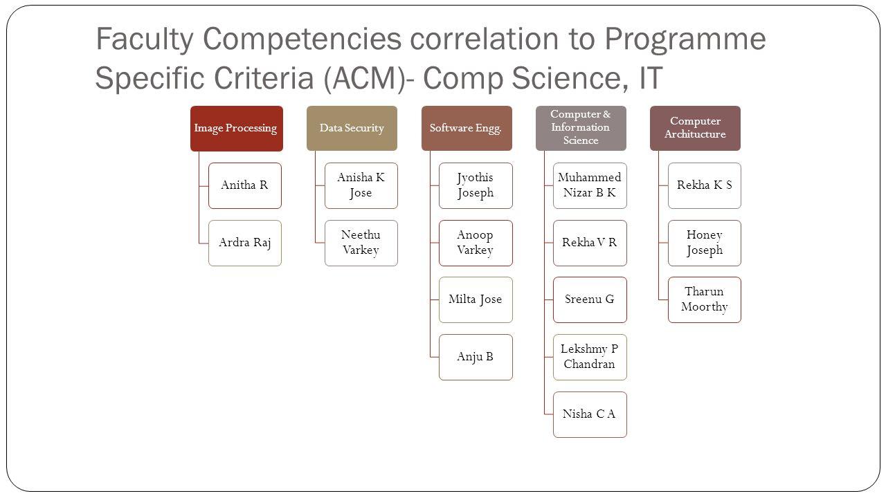 Faculty Competencies correlation to Programme Specific Criteria (ACM)- Comp Science, IT Image Processing Anitha RArdra Raj Data Security Anisha K Jose Neethu Varkey Software Engg.