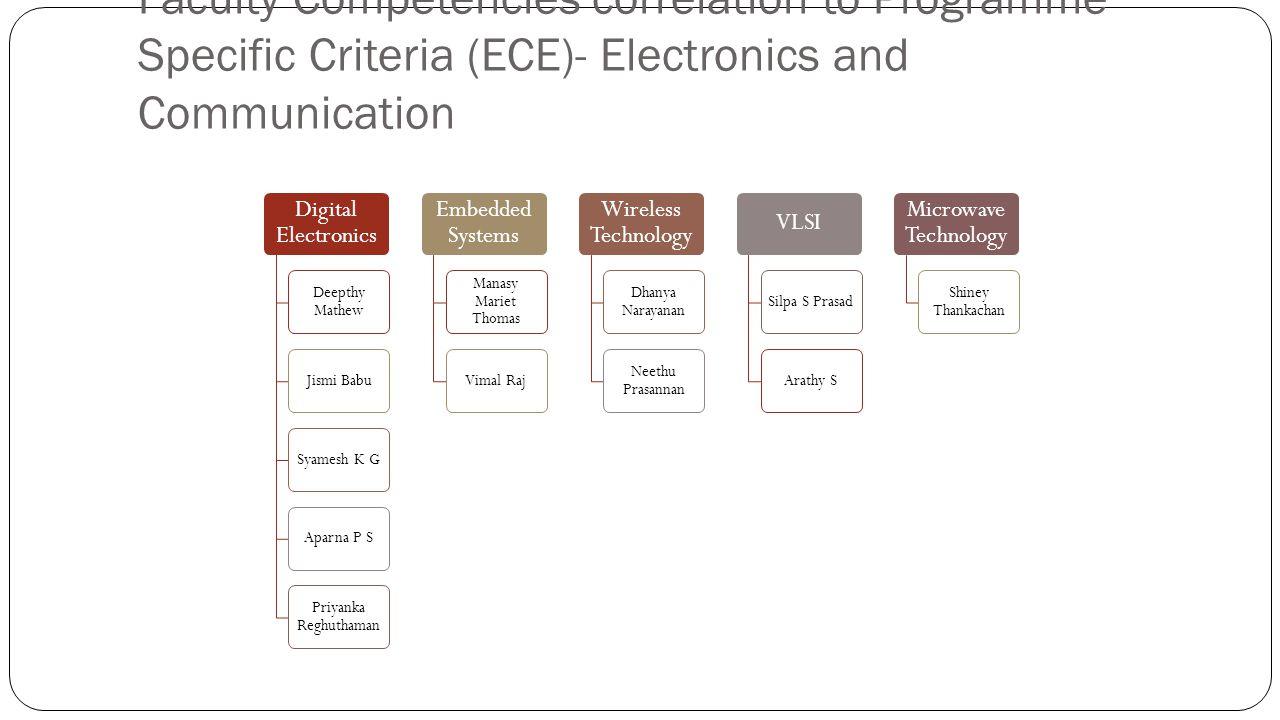 Faculty Competencies correlation to Programme Specific Criteria (ECE)- Electronics and Communication Digital Electronics Deepthy Mathew Jismi BabuSyam