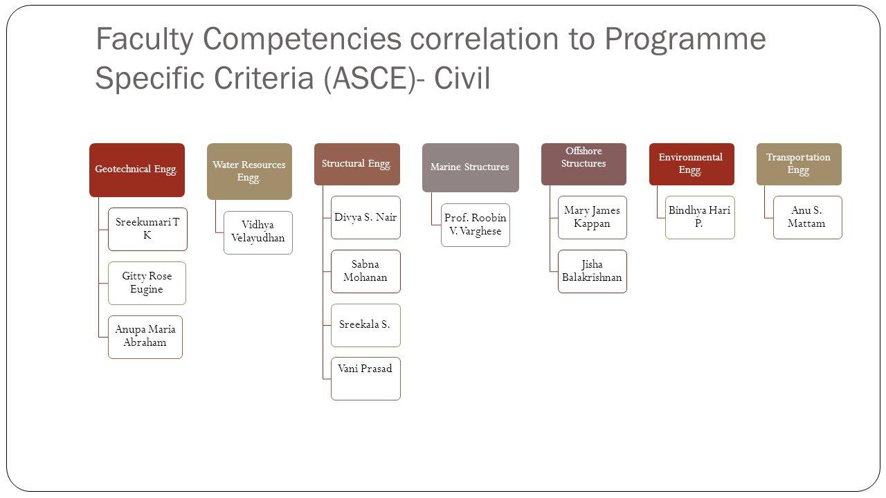 Faculty Competencies correlation to Programme Specific Criteria (ASCE)- Civil Geotechnical Engg. Sreekumari T K Gitty Rose Eugine Anupa Maria Abraham