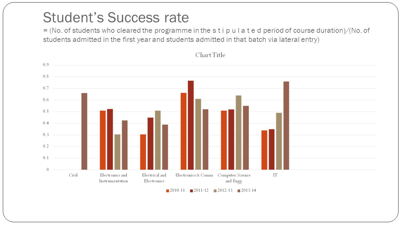 Student's Success rate = (No. of students who cleared the programme in the s t i p u l a t e d period of course duration)/(No. of students admitted in