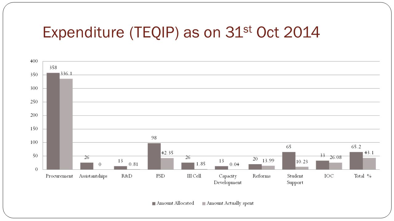 Expenditure (TEQIP) as on 31 st Oct 2014