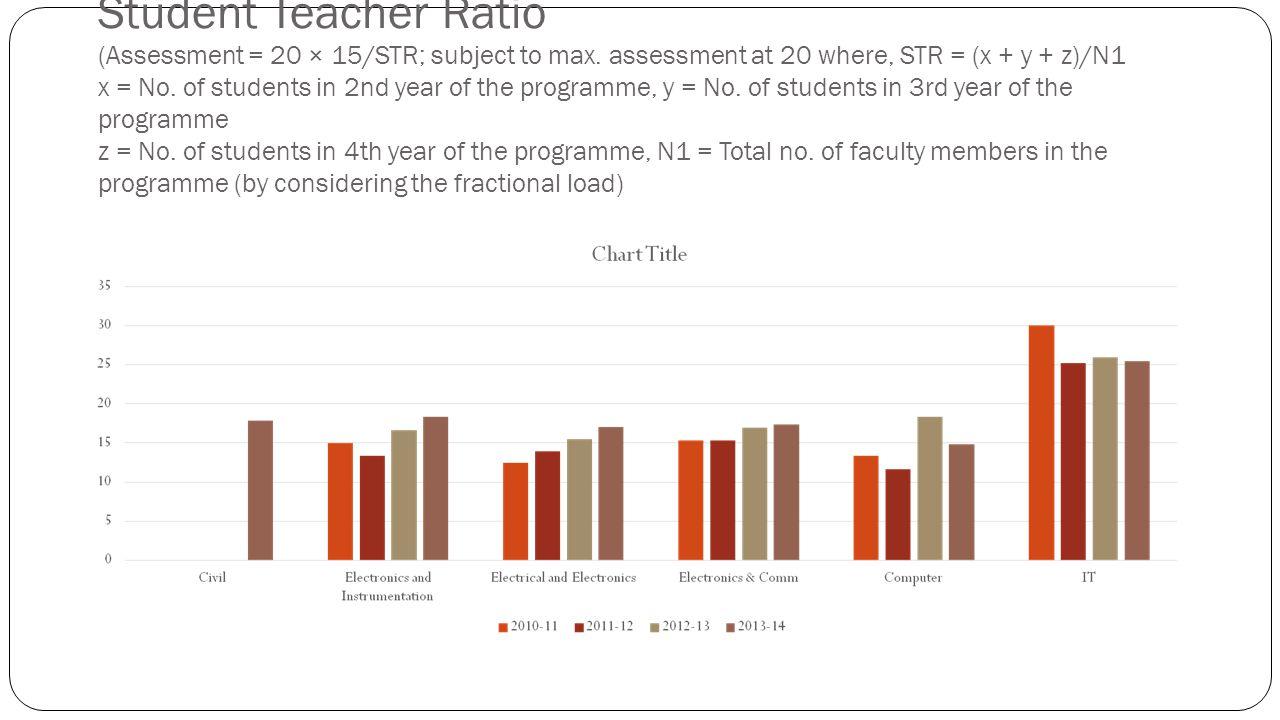Student Teacher Ratio (Assessment = 20 × 15/STR; subject to max.