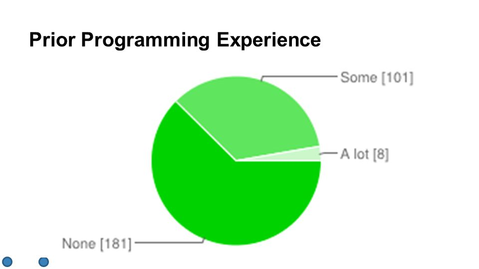 Prior Programming Experience