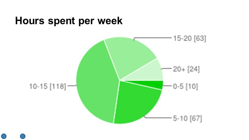 Hours spent per week