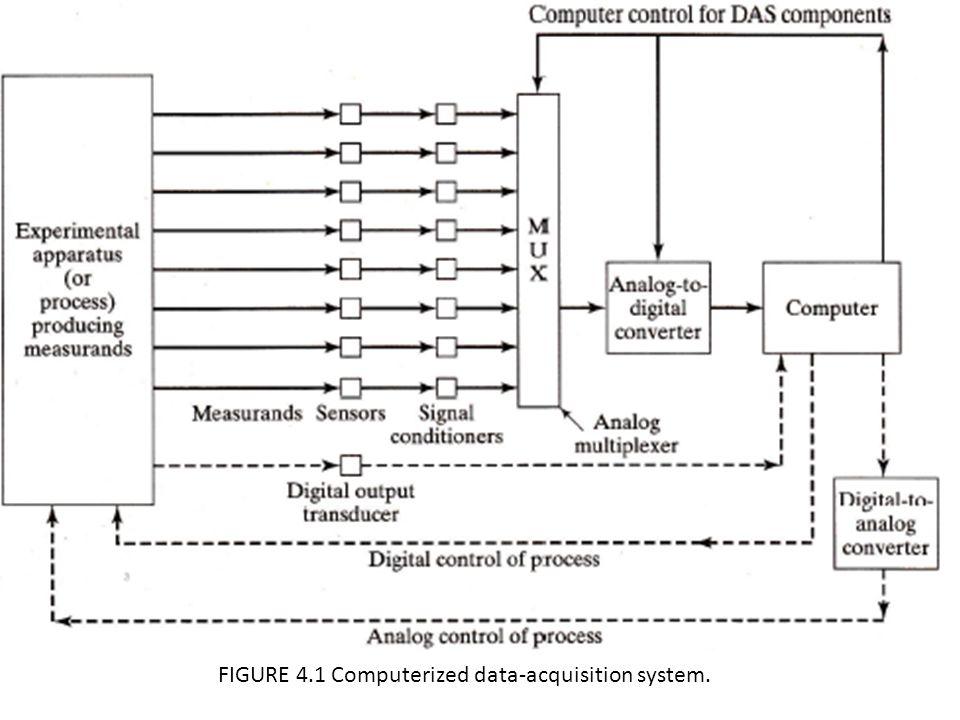 FIGURE 4.1 Computerized data-acquisition system.