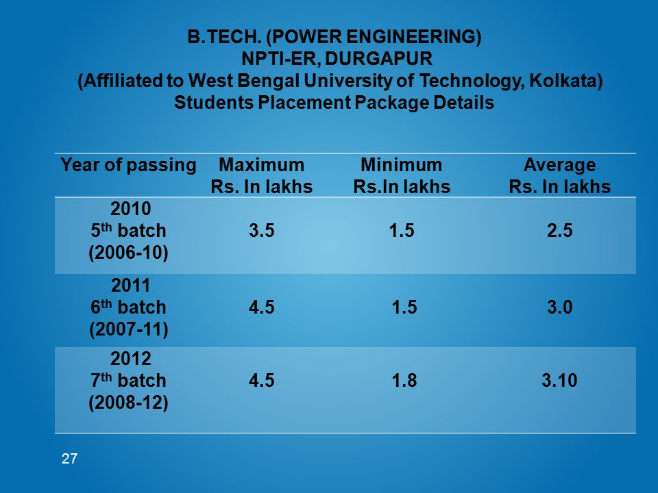 27 Year of passingMaximum Rs. In lakhs Minimum Rs.In lakhs Average Rs. In lakhs 2010 5 th batch (2006-10) 3.5 1.5 2.5 2011 6 th batch (2007-11) 4.5 1.
