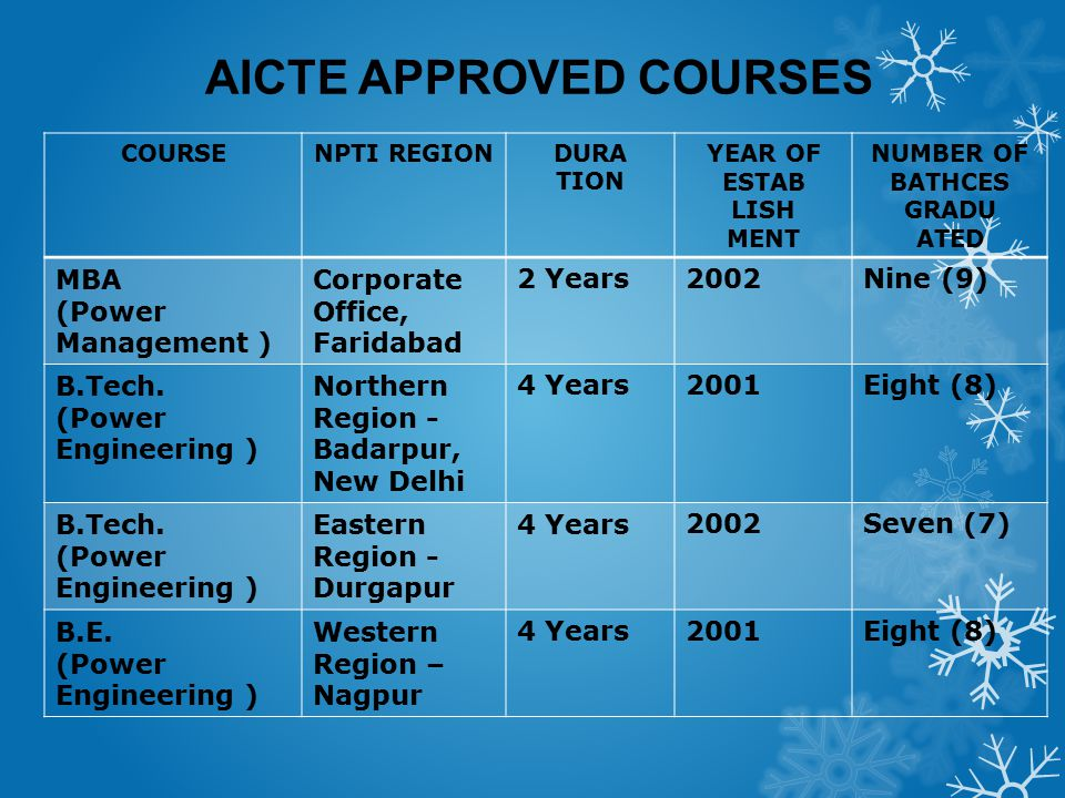 AICTE APPROVED COURSES COURSENPTI REGIONDURA TION YEAR OF ESTAB LISH MENT NUMBER OF BATHCES GRADU ATED MBA (Power Management ) Corporate Office, Farid