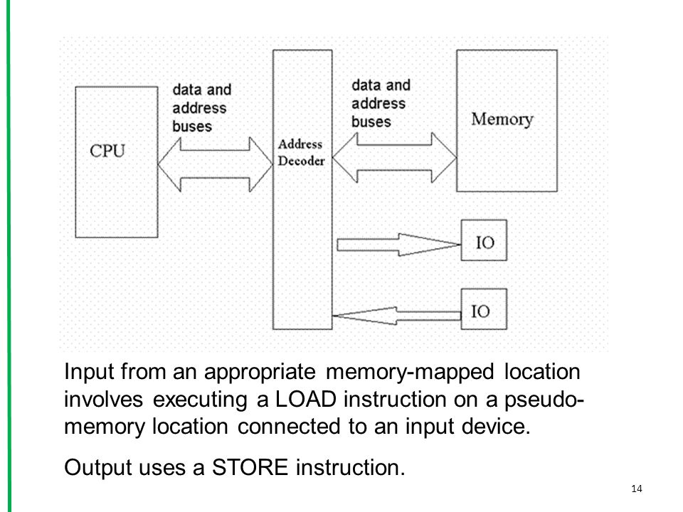 14 Input from an appropriate memory-mapped location involves executing a LOAD instruction on a pseudo- memory location connected to an input device. O