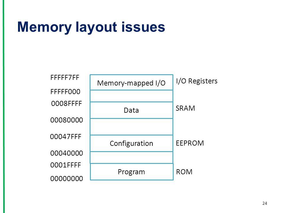 Memory layout issues 24 Program Memory-mapped I/O Data Configuration I/O Registers SRAM EEPROM ROM 00000000 0001FFFF 00040000 00047FFF 00080000 0008FF
