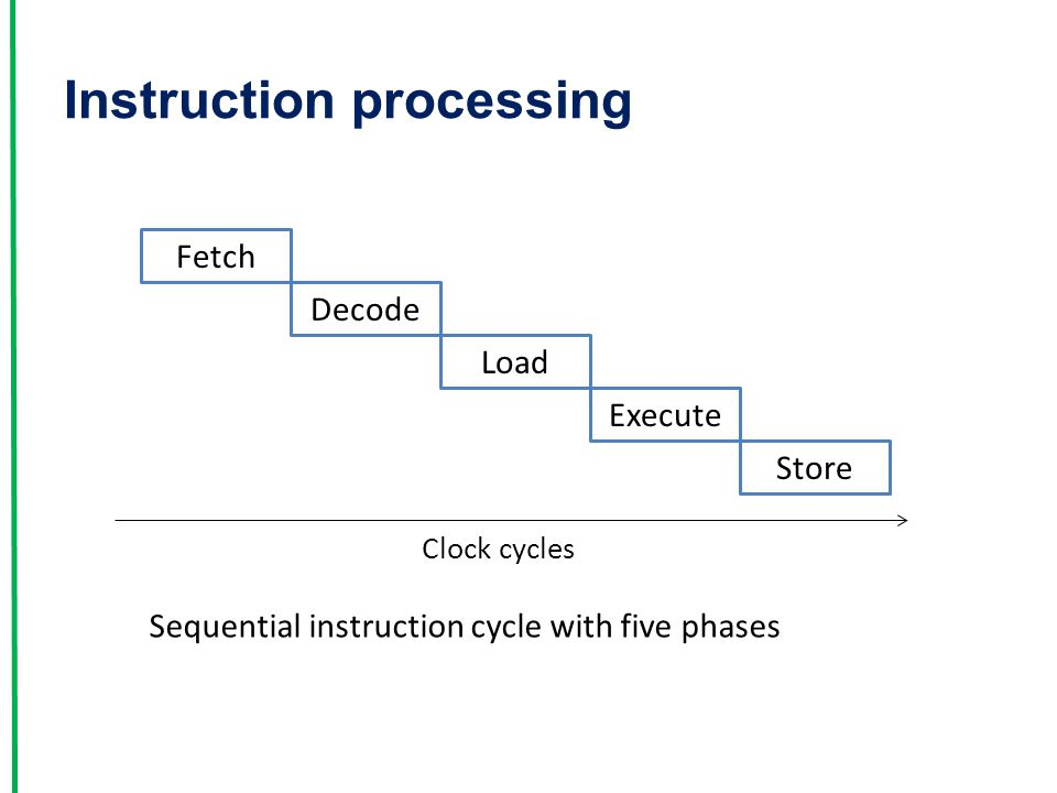 Instruction processing Sequential instruction cycle with five phases Fetch Decode Load Execute Store Clock cycles