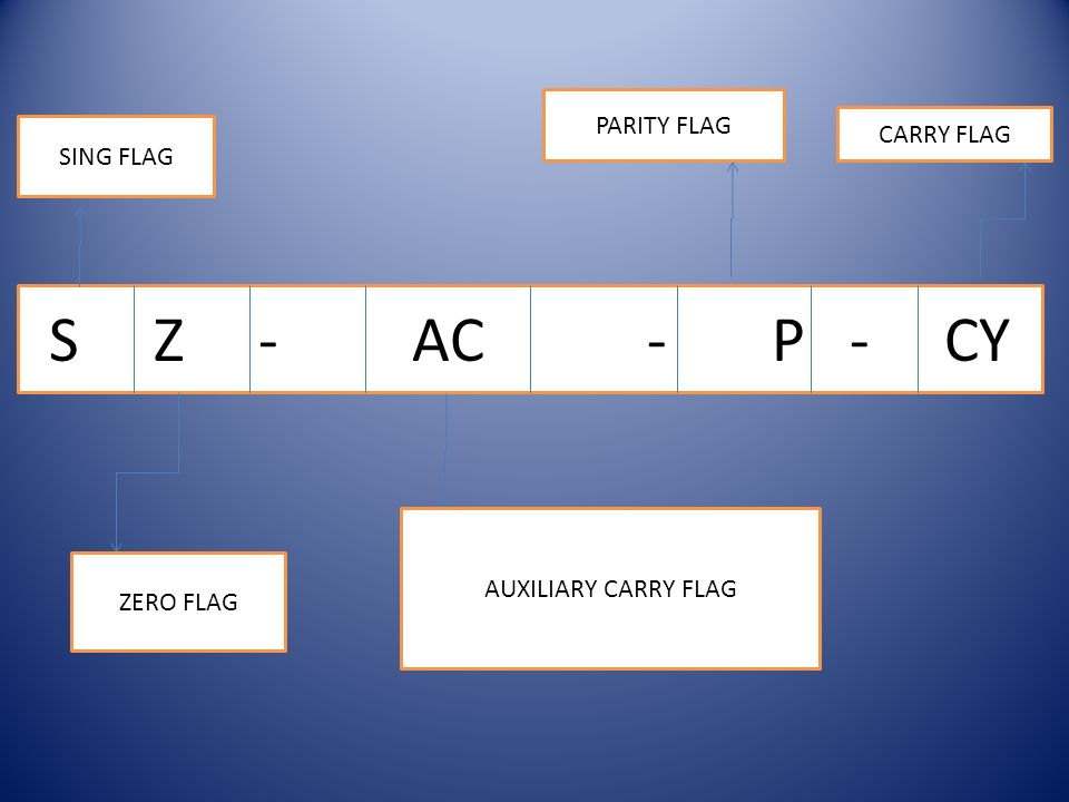 S Z - AC - P - CY SING FLAG ZERO FLAG AUXILIARY CARRY FLAG PARITY FLAG CARRY FLAG