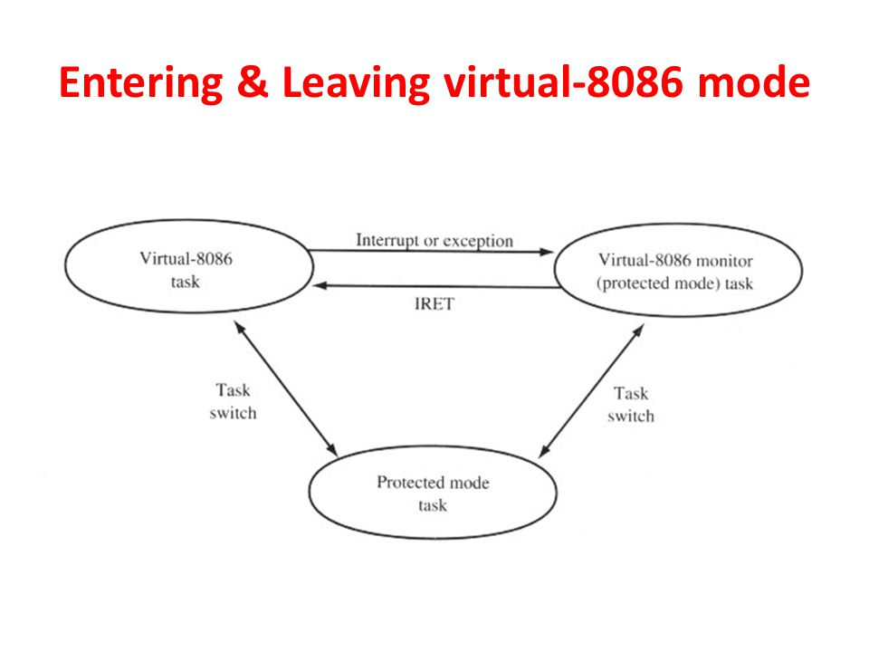 Entering & Leaving virtual-8086 mode