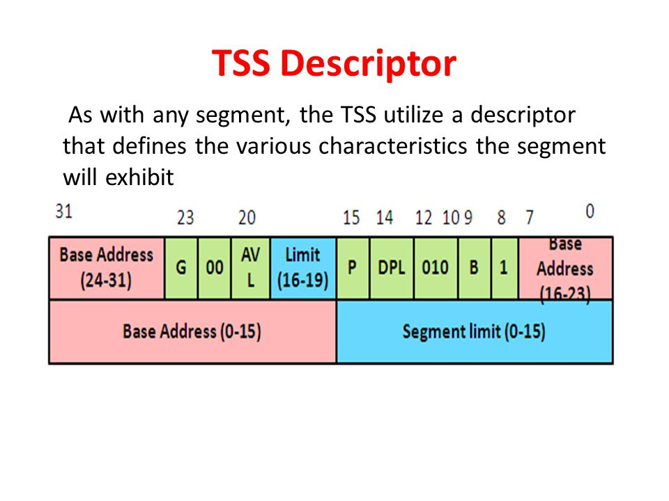 TSS Descriptor As with any segment, the TSS utilize a descriptor that defines the various characteristics the segment will exhibit