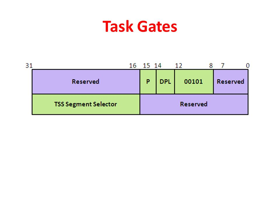 Task Gates