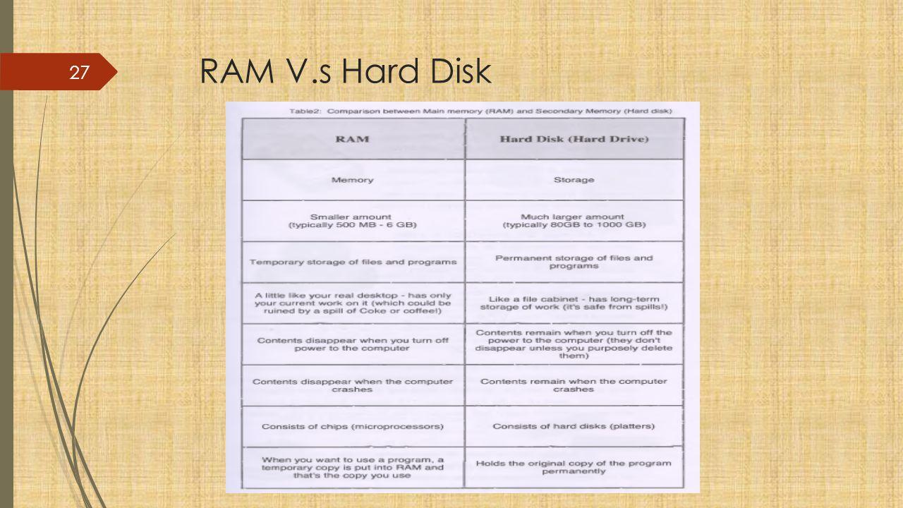 RAM V.s Hard Disk 27