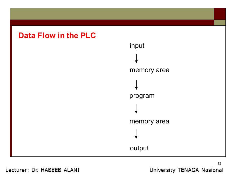 33 Data Flow in the PLC Lecturer: Dr. HABEEB ALANI University TENAGA Nasional