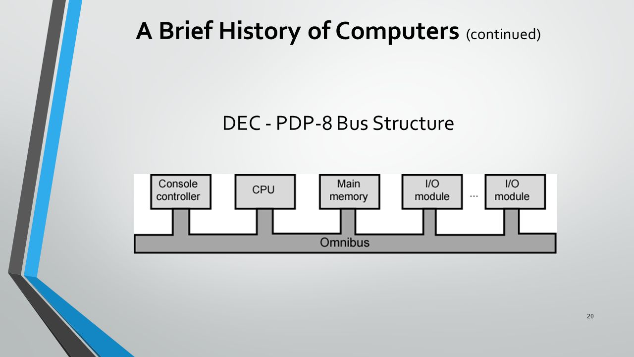 DEC - PDP-8 Bus Structure A Brief History of Computers (continued) 20