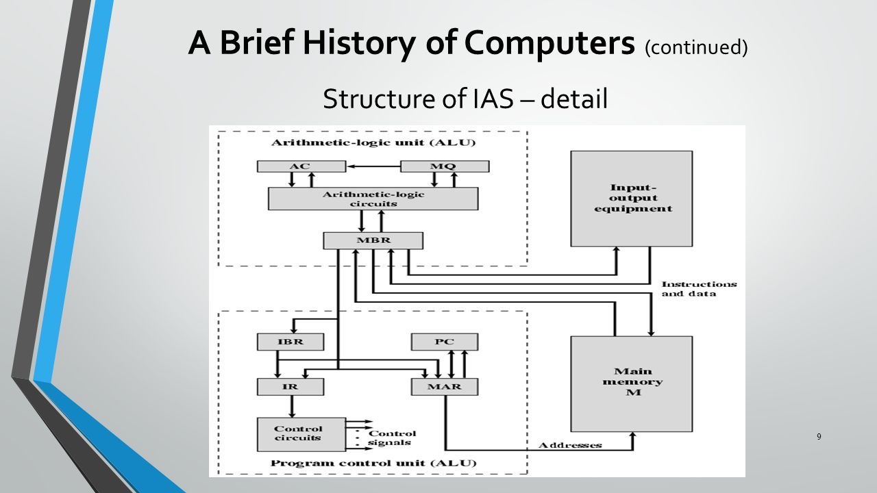 Structure of IAS – detail A Brief History of Computers (continued) 9