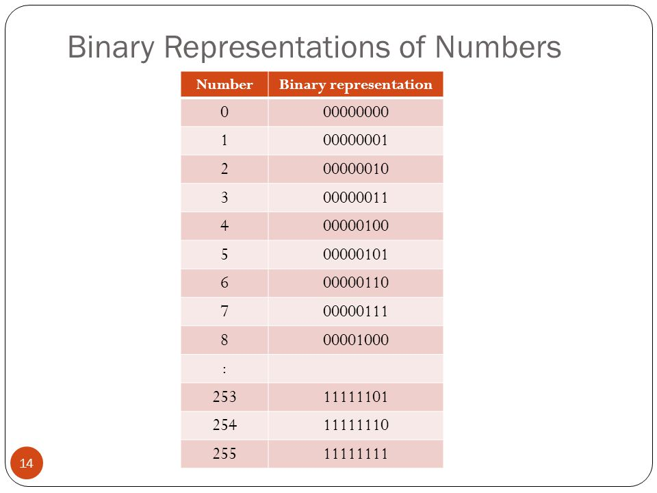 Binary Representations of Numbers NumberBinary representation 000000000 100000001 200000010 300000011 400000100 500000101 600000110 700000111 80000100