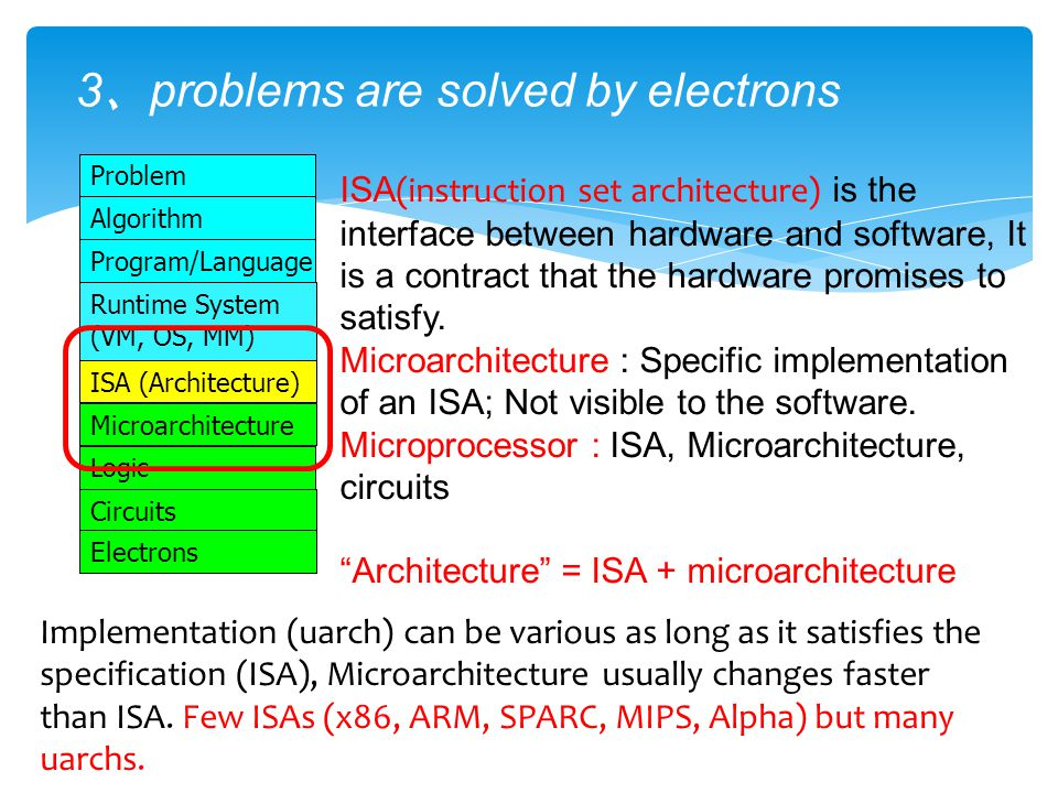3 、 problems are solved by electrons Microarchitecture ISA (Architecture) Program/Language Algorithm Problem Logic Circuits Runtime System (VM, OS, MM) Electrons ISA (instruction set architecture) is the interface between hardware and software, It is a contract that the hardware promises to satisfy.