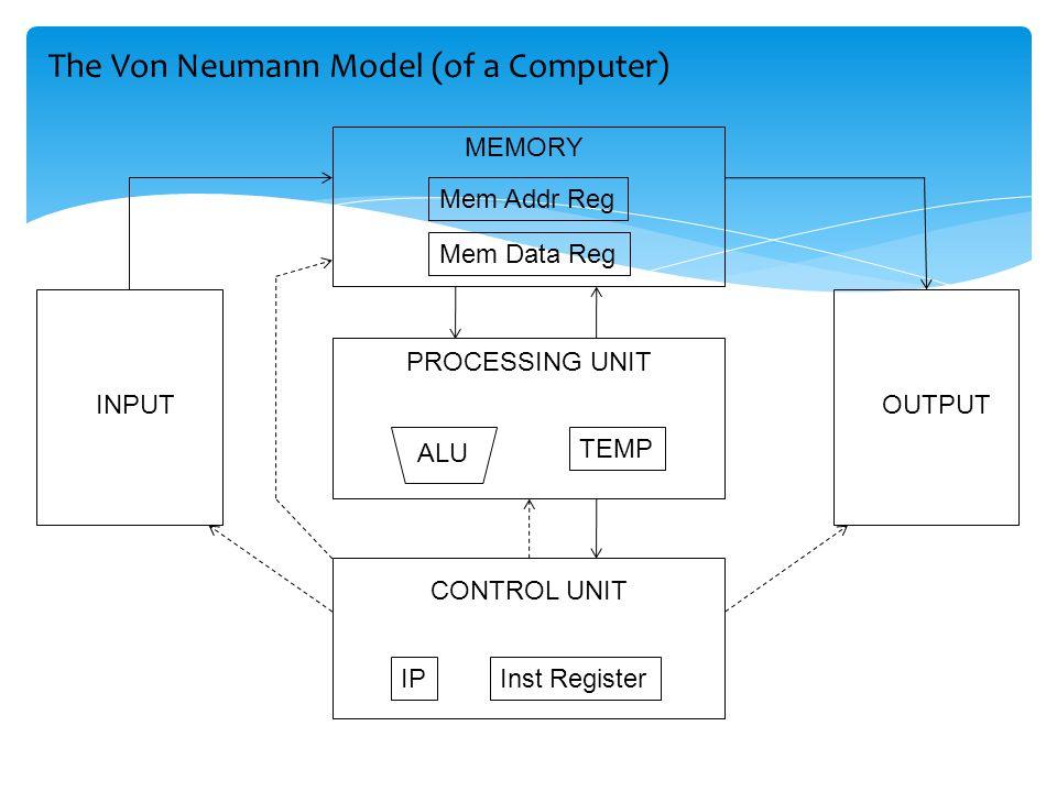CONTROL UNIT IPInst Register PROCESSING UNIT ALU TEMP MEMORY Mem Addr Reg Mem Data Reg INPUTOUTPUT The Von Neumann Model (of a Computer)