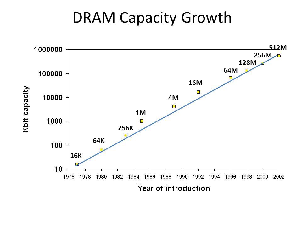 DRAM Capacity Growth 16K 64K 256K 1M 4M 16M 64M 128M 256M 512M