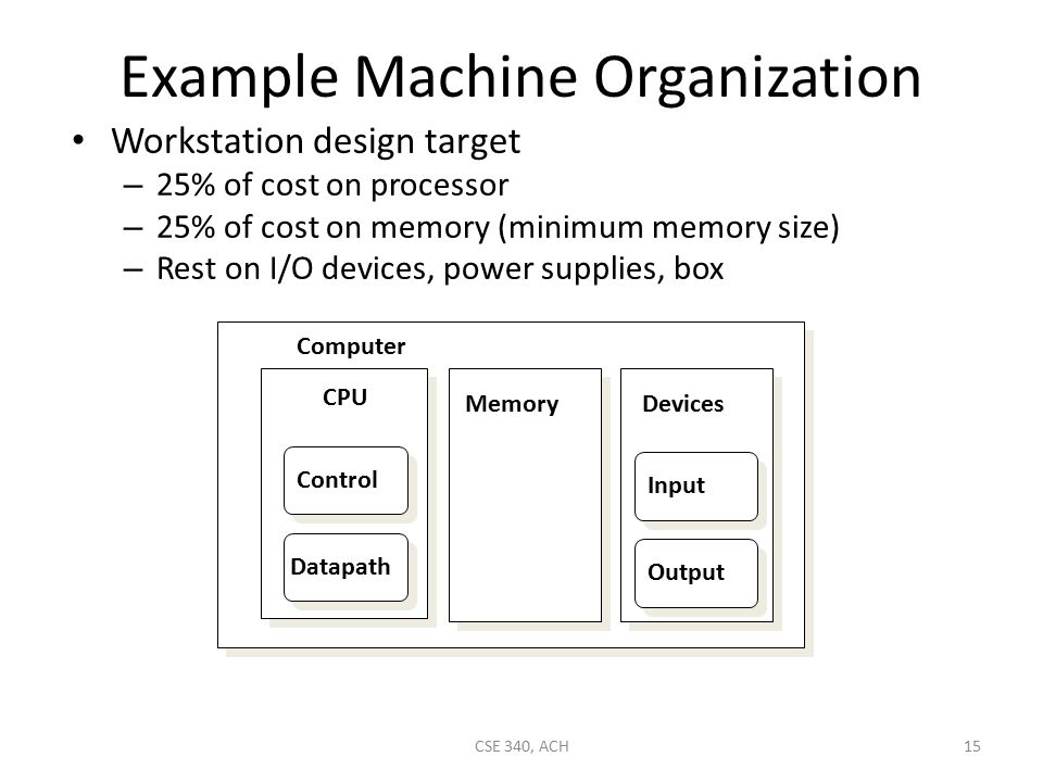 Example Machine Organization Workstation design target – 25% of cost on processor – 25% of cost on memory (minimum memory size) – Rest on I/O devices, power supplies, box CPU Computer Control Datapath MemoryDevices Input Output 15CSE 340, ACH