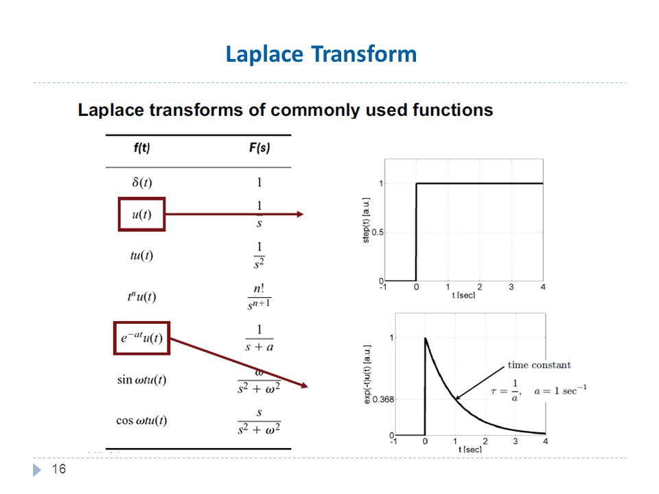 16 Laplace Transform