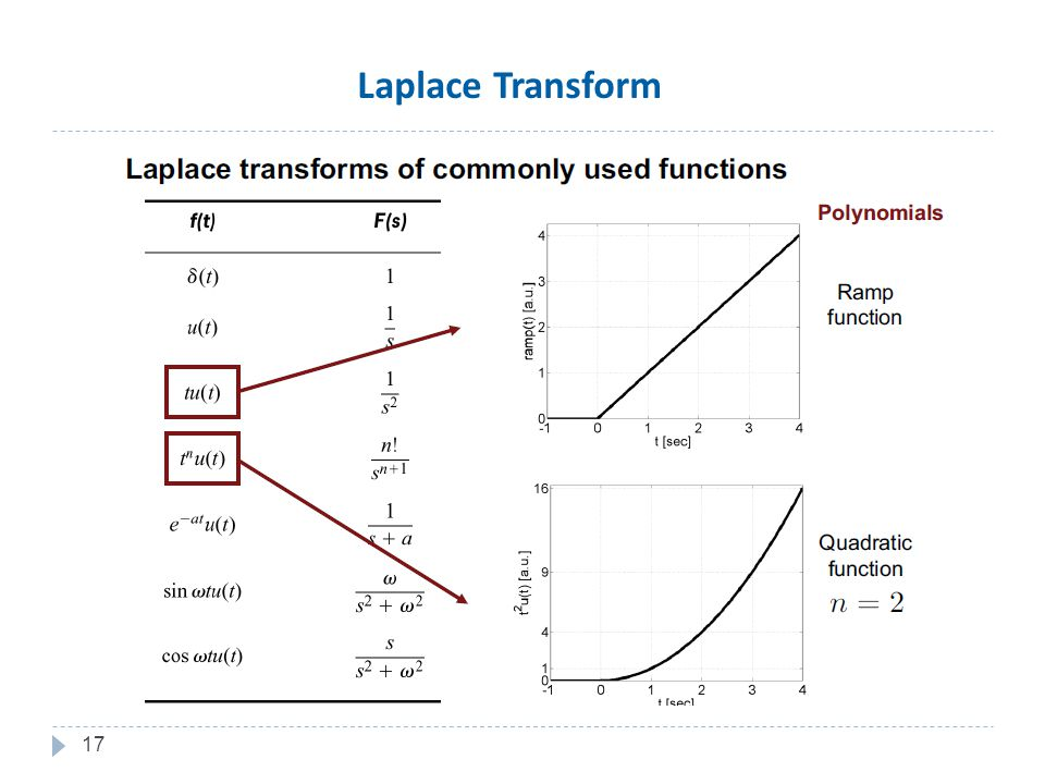 17 Laplace Transform