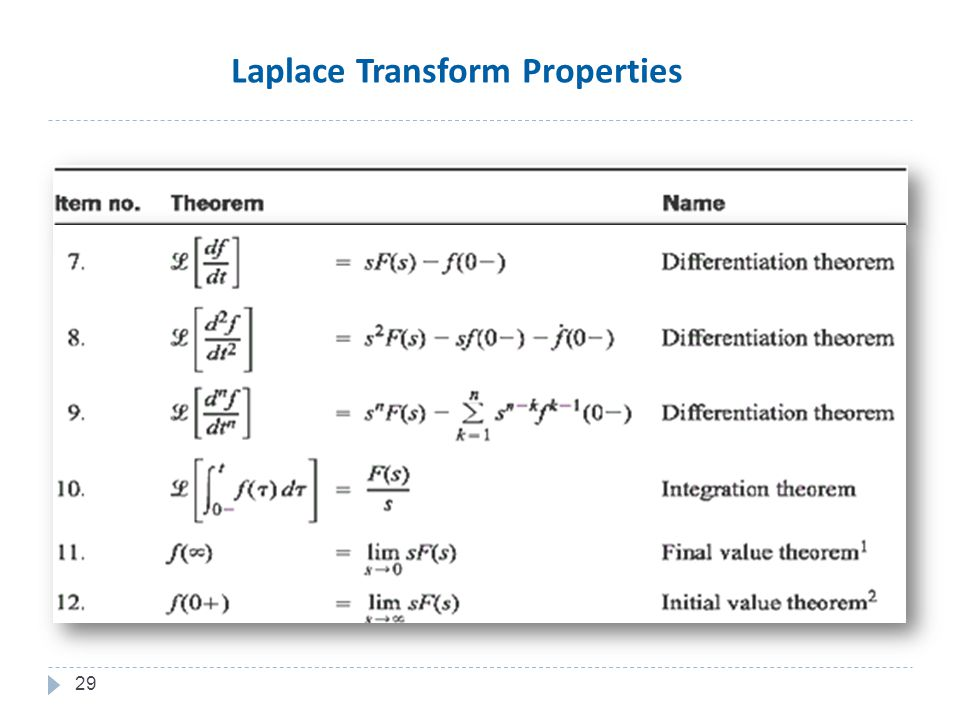 29 Laplace Transform Properties