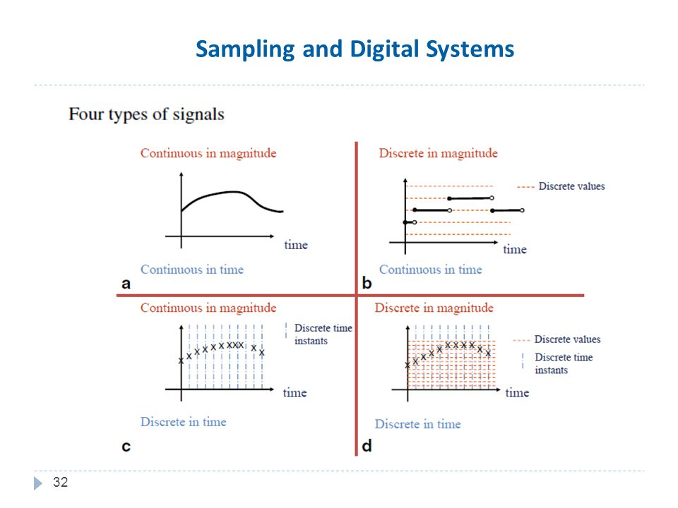 32 Sampling and Digital Systems
