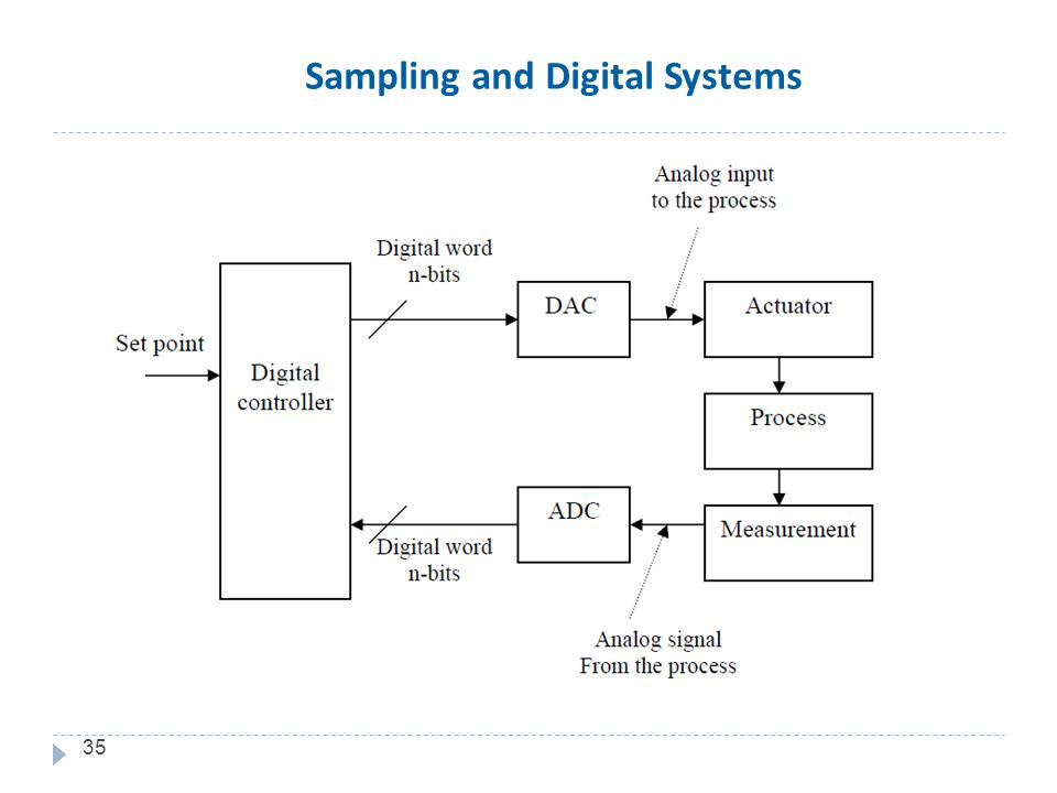 35 Sampling and Digital Systems