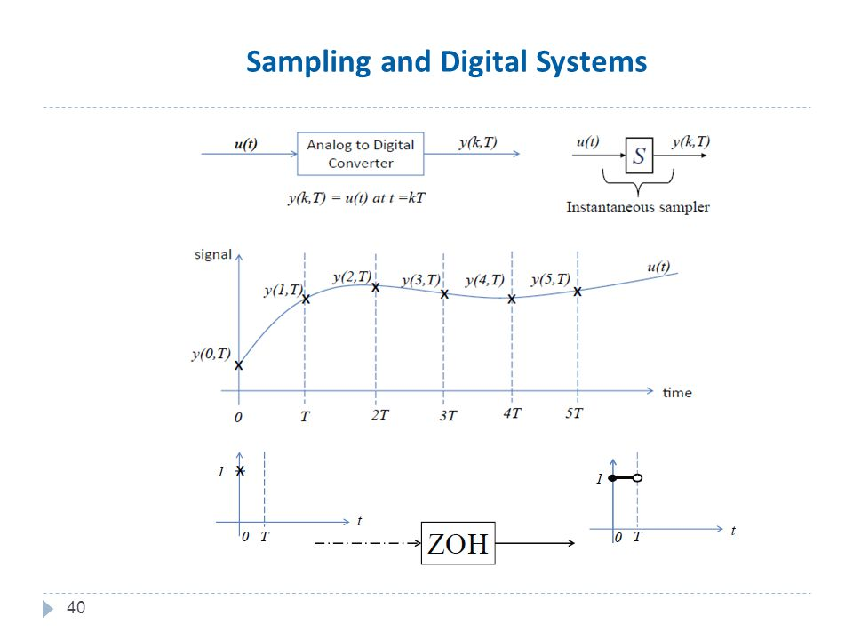 40 Sampling and Digital Systems