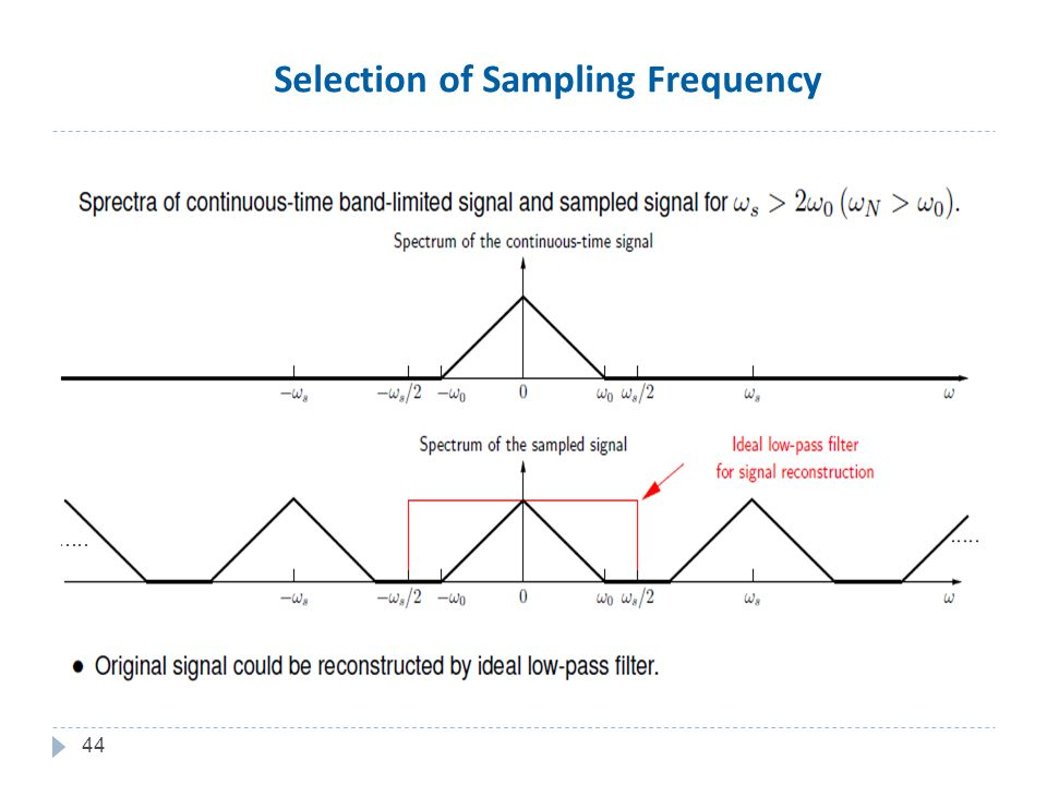 44 Selection of Sampling Frequency