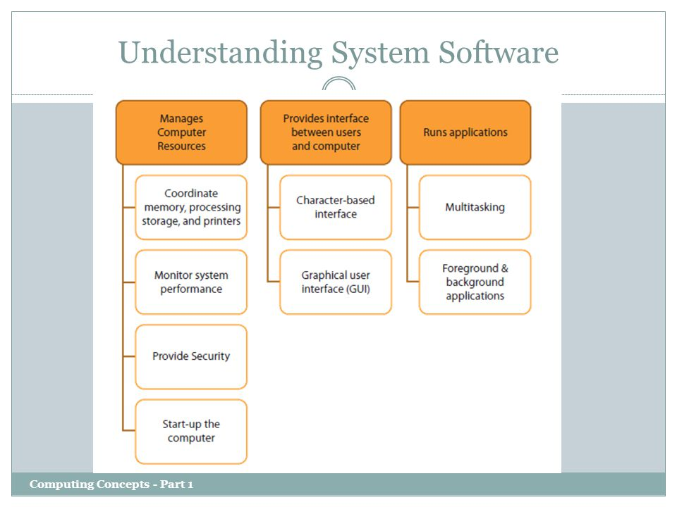 Understanding System Software Computing Concepts - Part 1