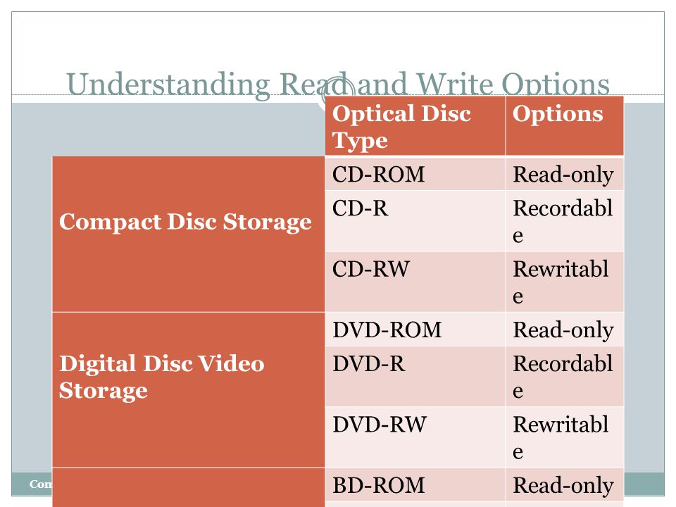 Understanding Read and Write Options Computing Concepts - Part 1 Optical Disc Type Options Compact Disc Storage CD-ROMRead-only CD-RRecordabl e CD-RWR