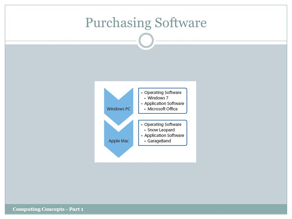 Purchasing Software Computing Concepts - Part 1