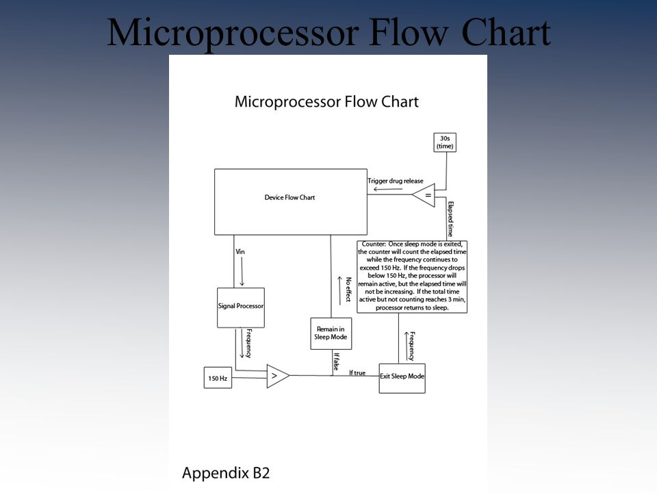Microprocessor Flow Chart