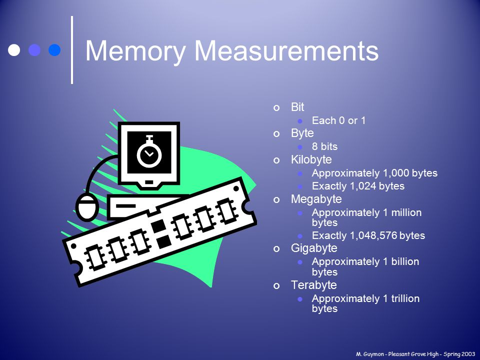 M. Guymon - Pleasant Grove High - Spring 2003 Memory Measurements Bit Each 0 or 1 Byte 8 bits Kilobyte Approximately 1,000 bytes Exactly 1,024 bytes M