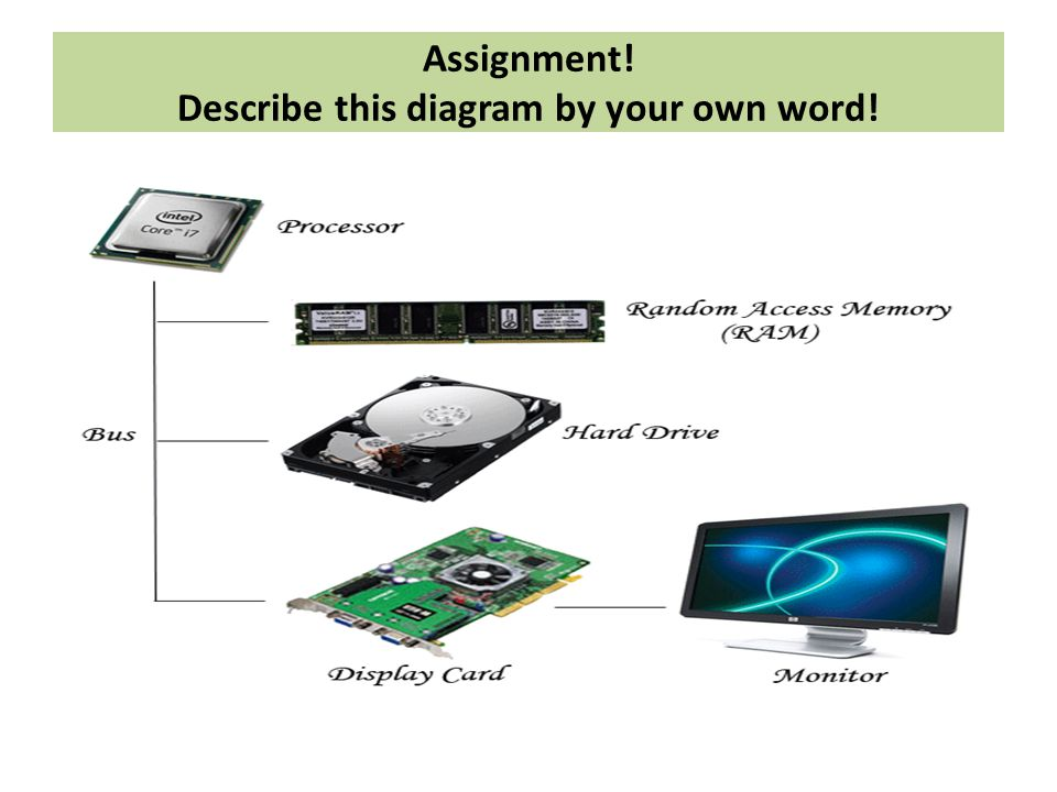 Assignment! Describe this diagram by your own word!