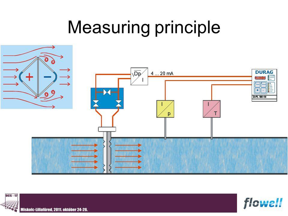 Measuring principle Overvie