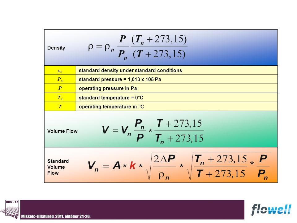 Density nn standard density under standard conditions PnPn standard pressure = 1,013 x 105 Pa P operating pressure in Pa TnTn standard temperature = 0°C T operating temperature in °C Volume Flow Standard Volume Flow