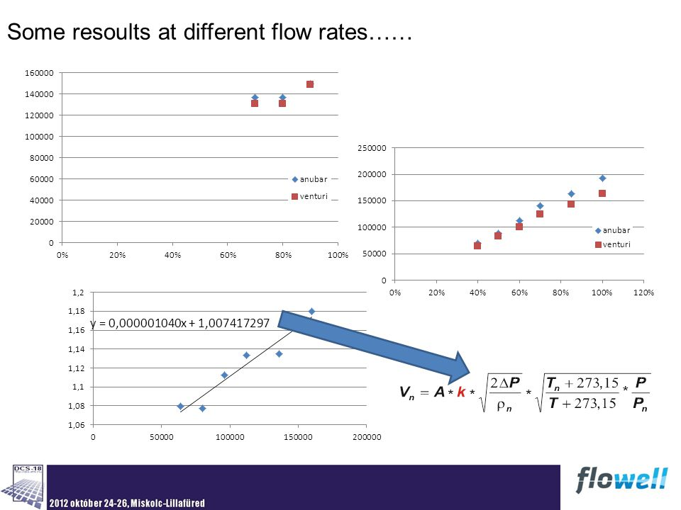 Some resoults at different flow rates……