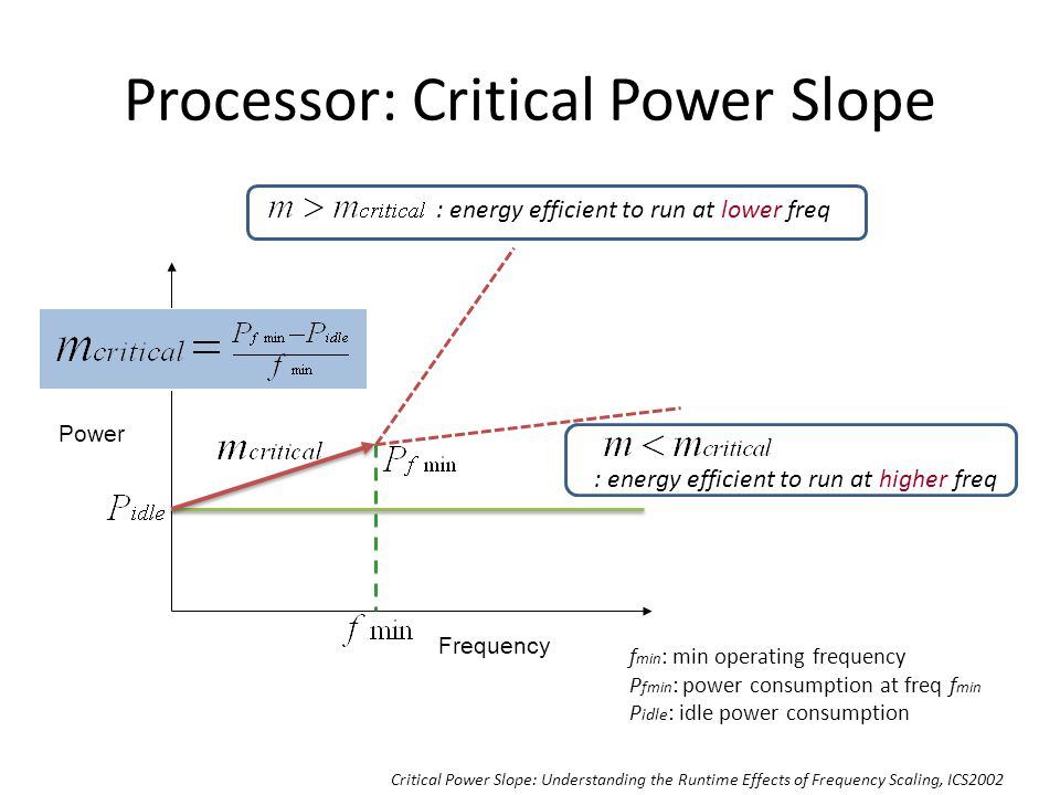Processor: Critical Power Slope Frequency Power : energy efficient to run at lower freq : energy efficient to run at higher freq f min : min operating frequency P fmin : power consumption at freq f min P idle : idle power consumption Critical Power Slope: Understanding the Runtime Effects of Frequency Scaling, ICS2002